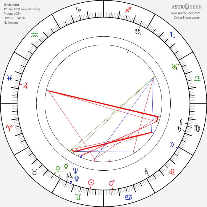 Antonín Soukup - Astrology Natal Birth Chart