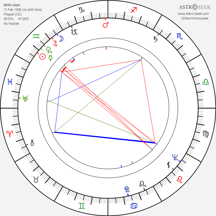Antonín Stockinger - Astrology Natal Birth Chart