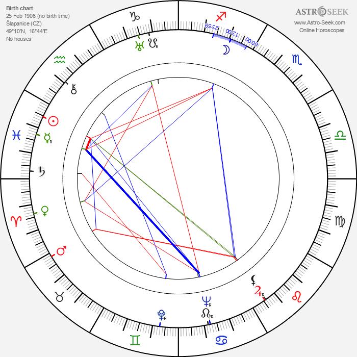 Antonín Streit - Astrology Natal Birth Chart