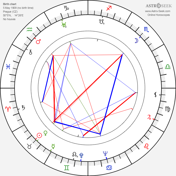 Antonín Votava - Astrology Natal Birth Chart