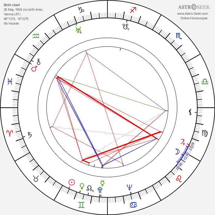 Antonín Zelenka - Astrology Natal Birth Chart