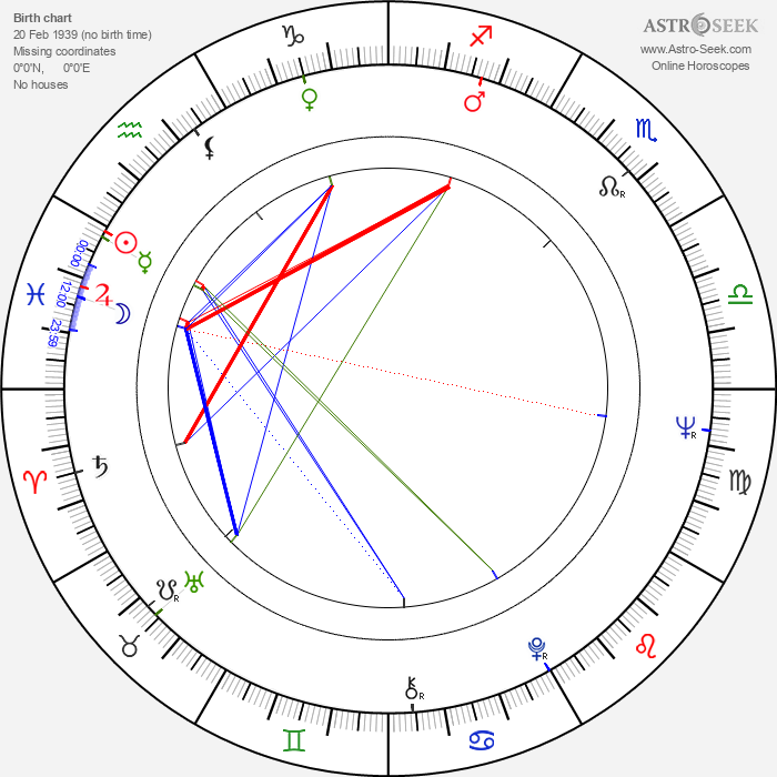 Antonina Girycz - Astrology Natal Birth Chart