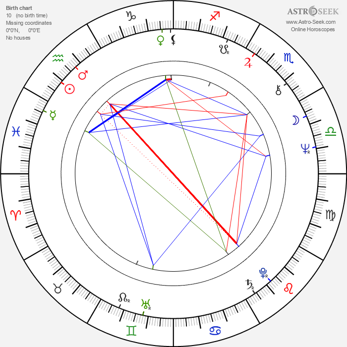 Antônio Adolfo - Astrology Natal Birth Chart