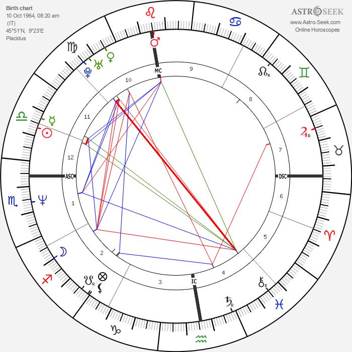 Antonio Albanese - Astrology Natal Birth Chart