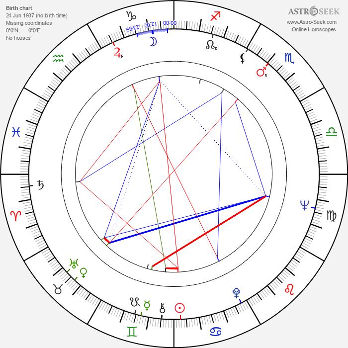 Antonio Allocca - Astrology Natal Birth Chart