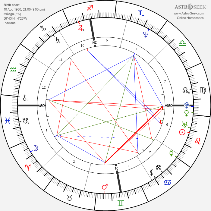 Antonio Banderas - Astrology Natal Birth Chart