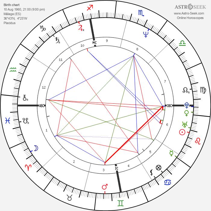 Antonio Banderas - Astrology Natal Birth Chart