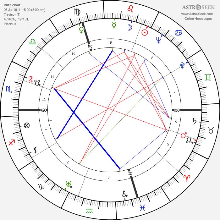 Antonio Bisigato - Astrology Natal Birth Chart