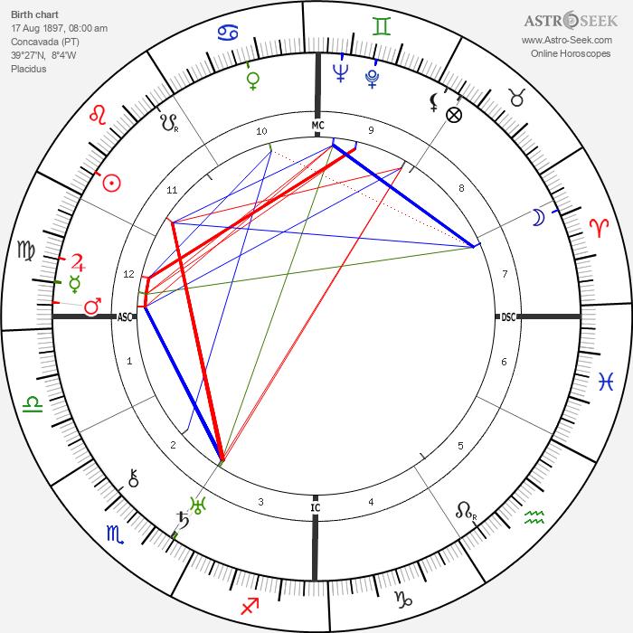 Antonio Botto - Astrology Natal Birth Chart