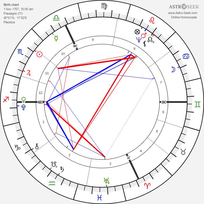 Antonio Canova - Astrology Natal Birth Chart