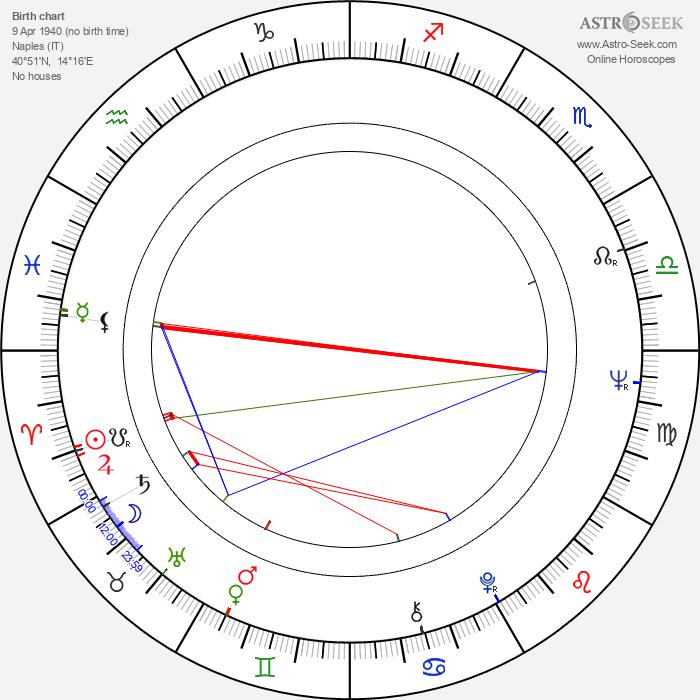 Antonio Capuano - Astrology Natal Birth Chart