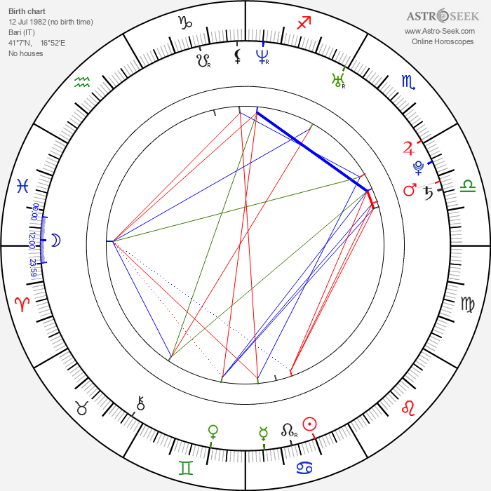 Antonio Cassano - Astrology Natal Birth Chart