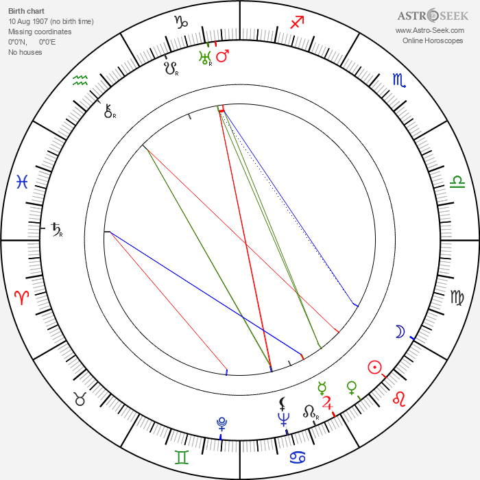 Antonio Centa - Astrology Natal Birth Chart