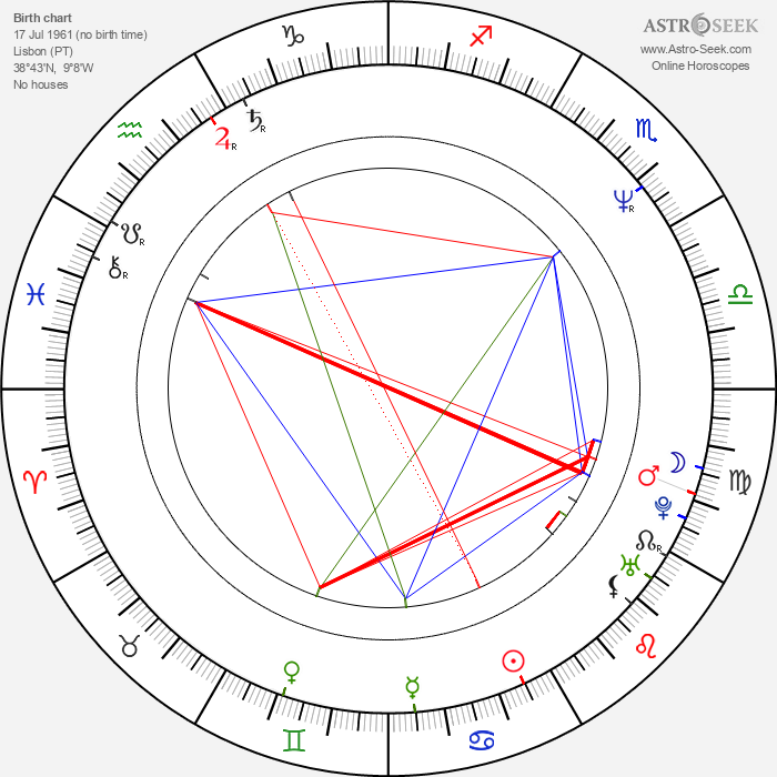 António Costa - Astrology Natal Birth Chart