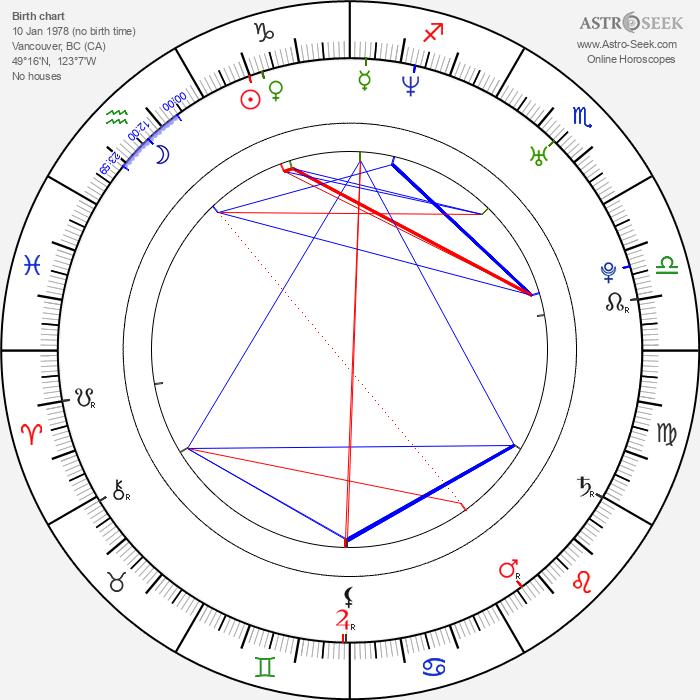 Antonio Cupo - Astrology Natal Birth Chart