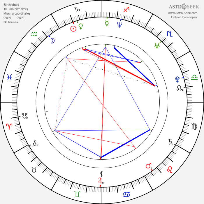 Antonio Cupo - Astrology Natal Birth Chart