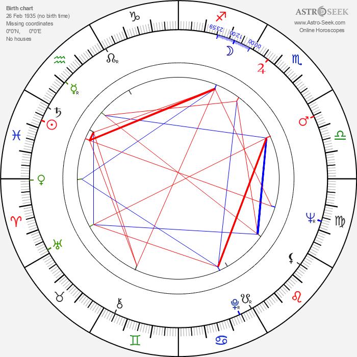 António da Cunha Telles - Astrology Natal Birth Chart