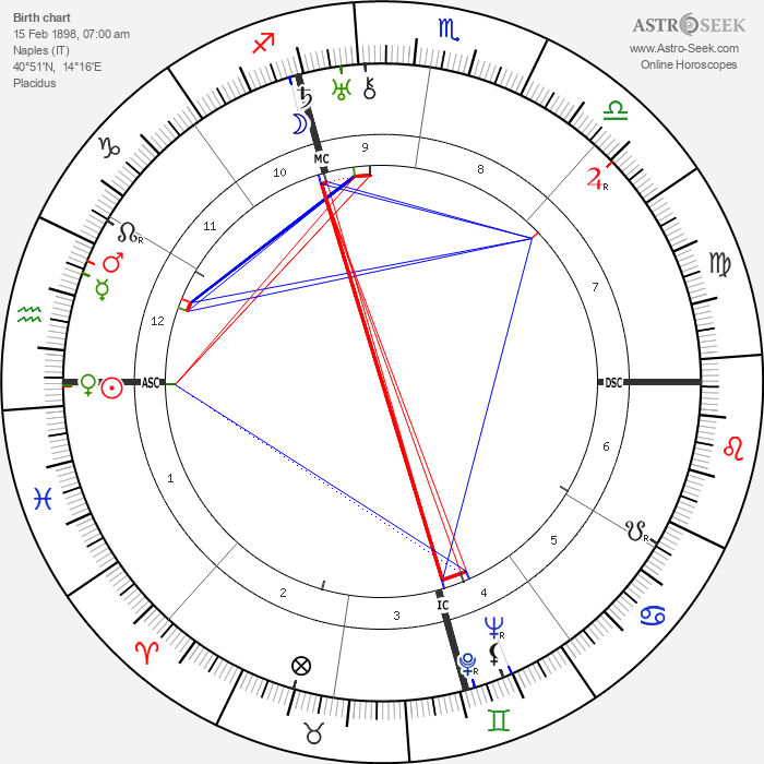 Antonio De Curtis - Astrology Natal Birth Chart