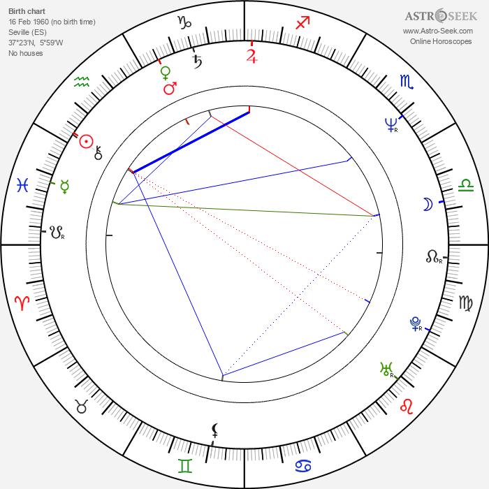 Antonio Dechent - Astrology Natal Birth Chart