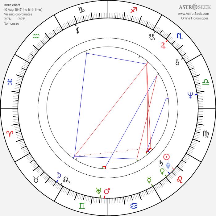 Antonio del Real - Astrology Natal Birth Chart
