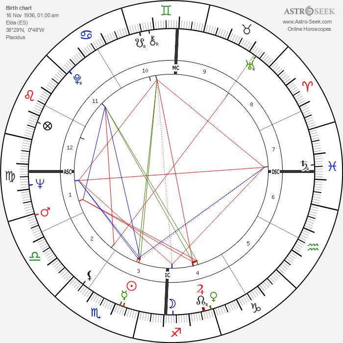 Antonio Gades - Astrology Natal Birth Chart