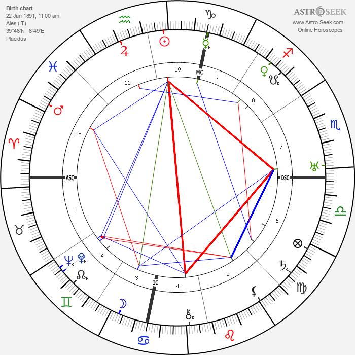 Antonio Gramsci - Astrology Natal Birth Chart