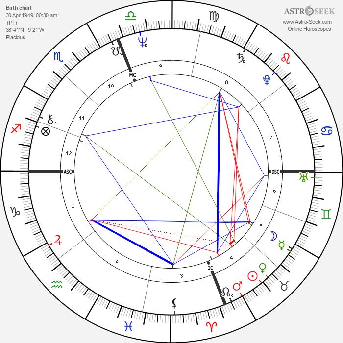 Antonio Guterres - Astrology Natal Birth Chart