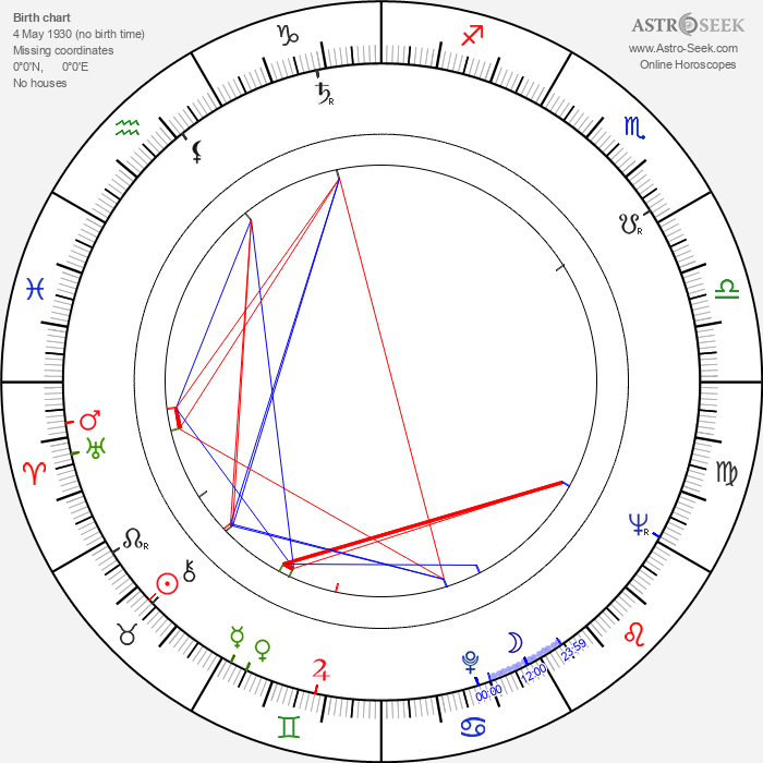 Antonio Iranzo - Astrology Natal Birth Chart