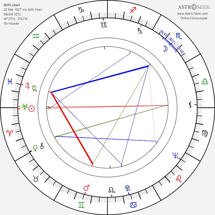 Antonio Isasi-Isasmendi - Astrology Natal Birth Chart