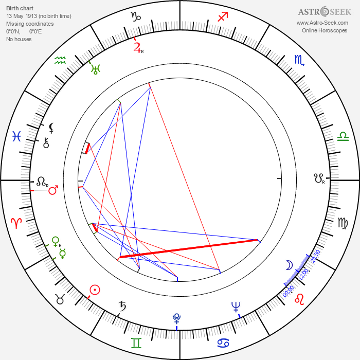 Antonio Leonviola - Astrology Natal Birth Chart
