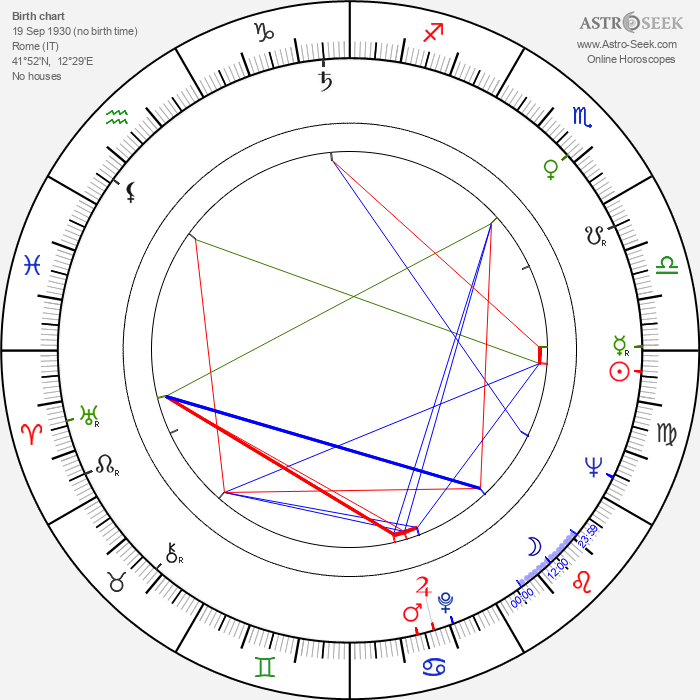 Antonio Margheriti - Astrology Natal Birth Chart