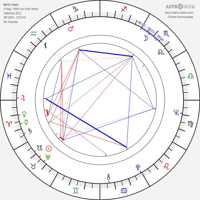 Antonio Mayans - Astrology Natal Birth Chart