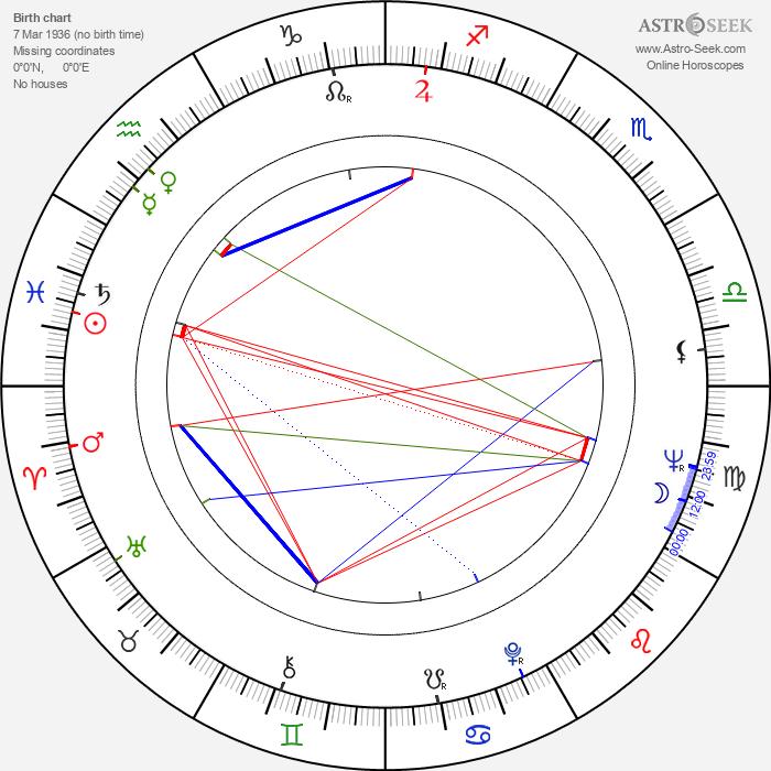 Antonio Mercero - Astrology Natal Birth Chart