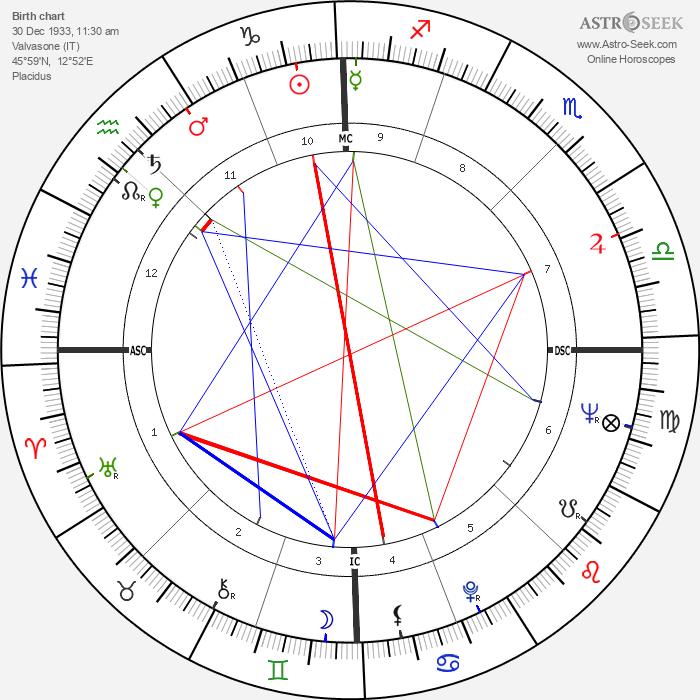 Antonio Montico - Astrology Natal Birth Chart