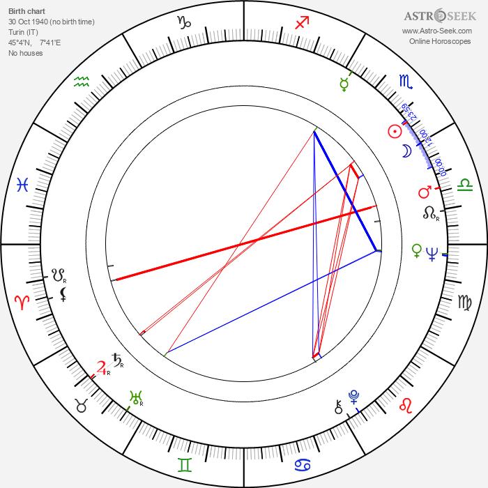 Antonio Mussa - Astrology Natal Birth Chart