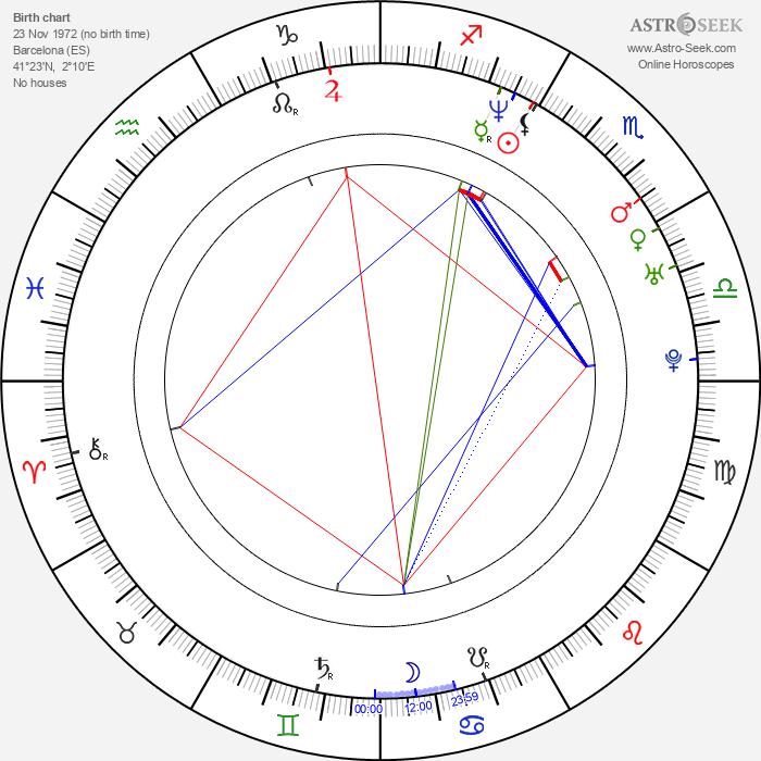 Antonio Orozco - Astrology Natal Birth Chart