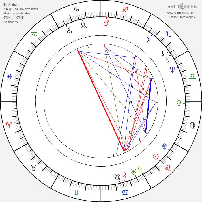 Antonio Resines - Astrology Natal Birth Chart