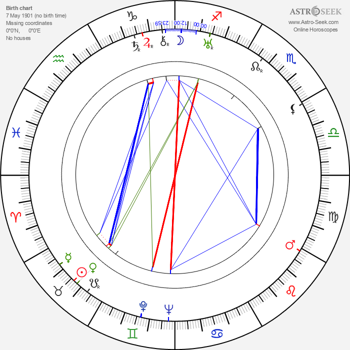 Antonio Roux - Astrology Natal Birth Chart