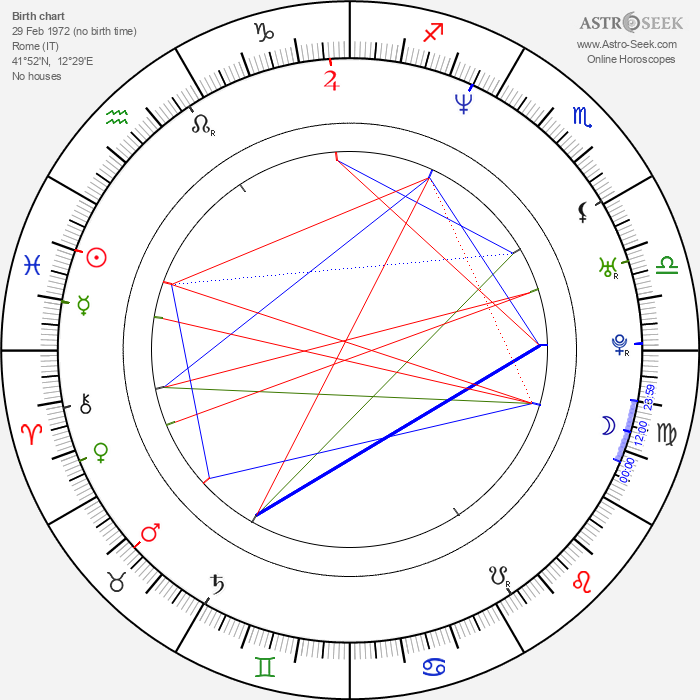 Antonio Sabato Jr. - Astrology Natal Birth Chart
