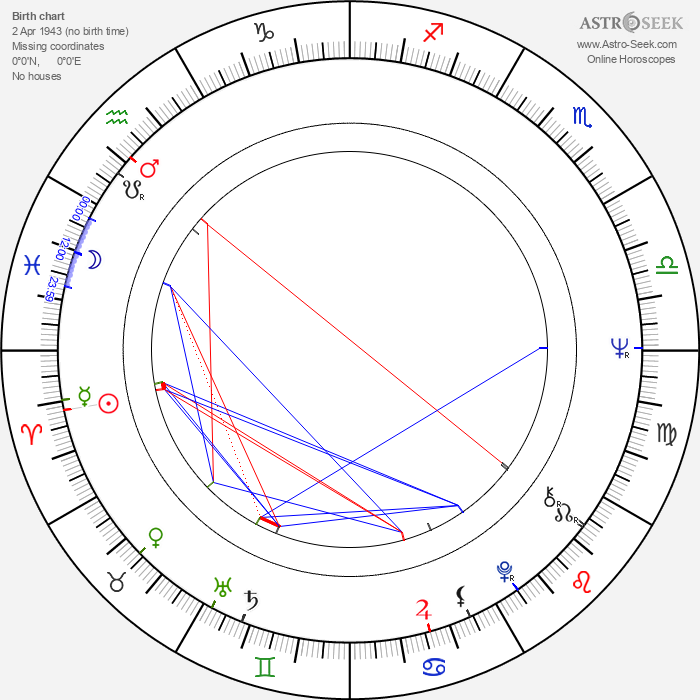Antonio Sabato - Astrology Natal Birth Chart