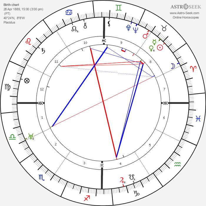 António Salazar - Astrology Natal Birth Chart