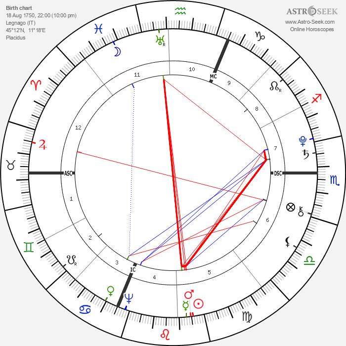 Antonio Salieri - Astrology Natal Birth Chart