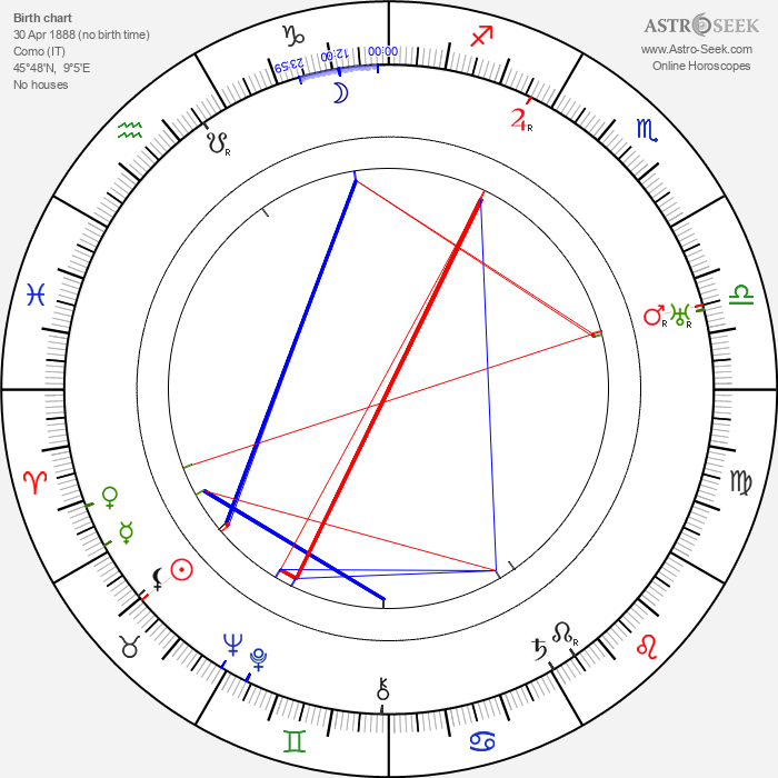Antonio Sant'Elia - Astrology Natal Birth Chart