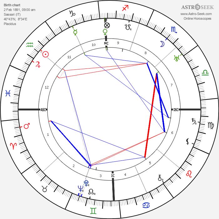 Antonio Segni - Astrology Natal Birth Chart