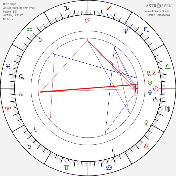Antonio Trashorras - Astrology Natal Birth Chart