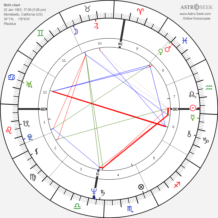 Antonio Villaraigosa - Astrology Natal Birth Chart