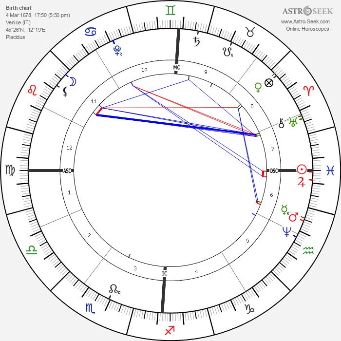 Antonio Vivaldi - Astrology Natal Birth Chart