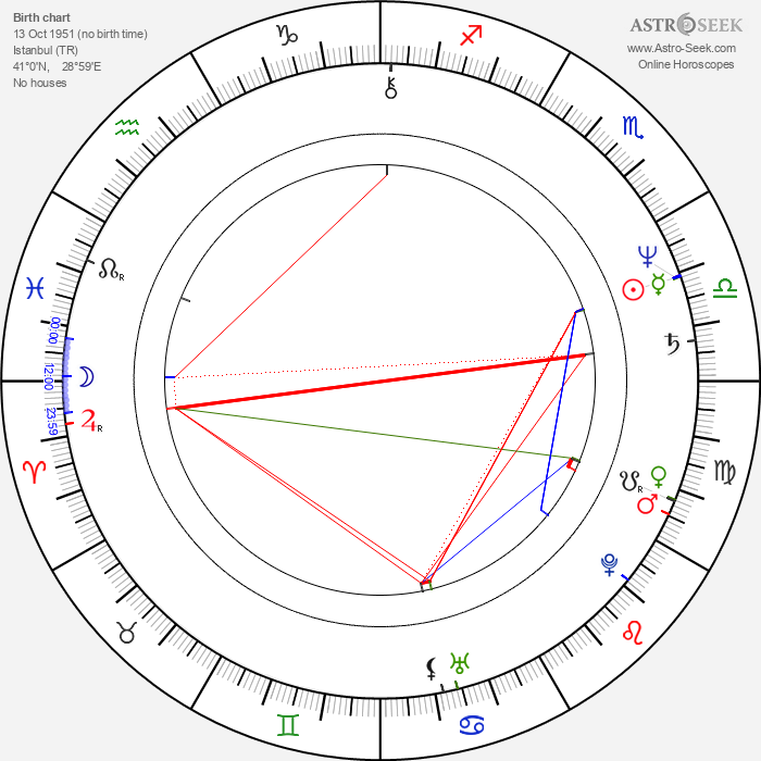 Antonis Kafetzopoulos - Astrology Natal Birth Chart