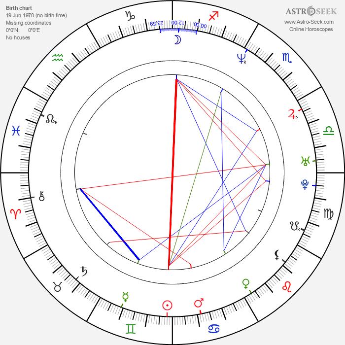 Antonis Remos - Astrology Natal Birth Chart
