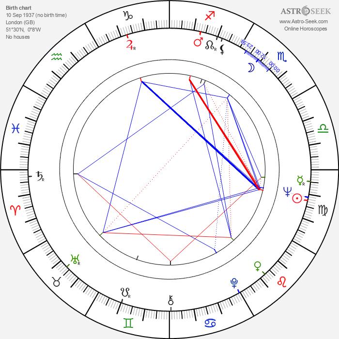 Antony Balch - Astrology Natal Birth Chart